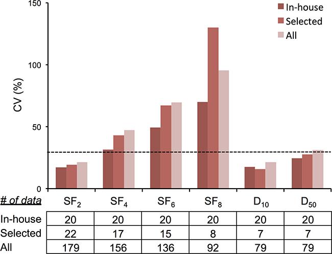 CV values of clonogenic survival.