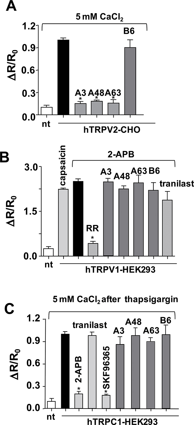 Effects of inhibitor compounds on the Ca2+ response of cells expressing hTRPV1, hTRPV2, or hTRPC1.