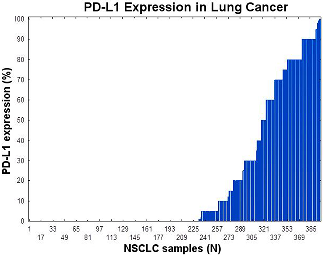 PD-L1 expression in NSCLC using immunohistochemistry using SP147 PD-L1 clone.
