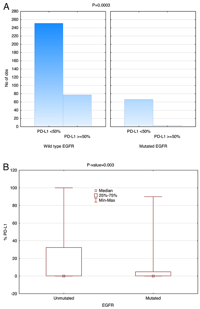 Inverse correlation between EGFR mutation and PD-L1 Expression (SP142).