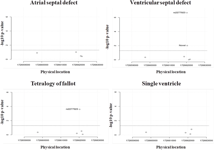 Chi-square P-value of variations found in NKX2.5 of all types of CHD.