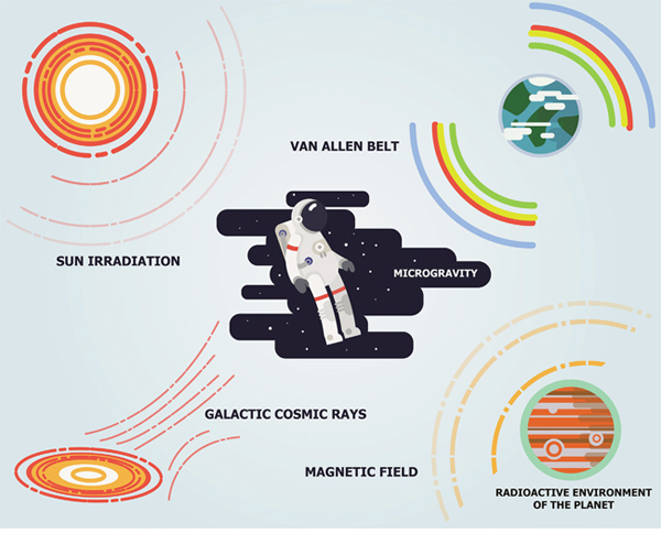 Major sources of space radiation.