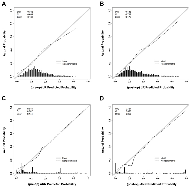 The calibration curves of the preoperative and postoperative predictions by LR and ANN.