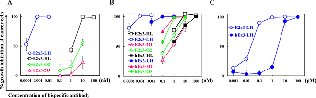 Growth inhibition of EGFR-positive TFK-1 cells by each bispecific diabody (bsDb).