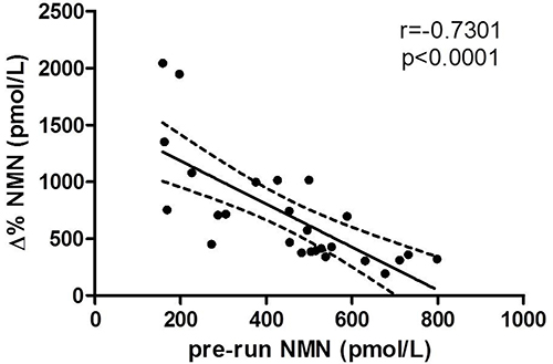 Correlation between pre-run and delta percentage values of NMN.