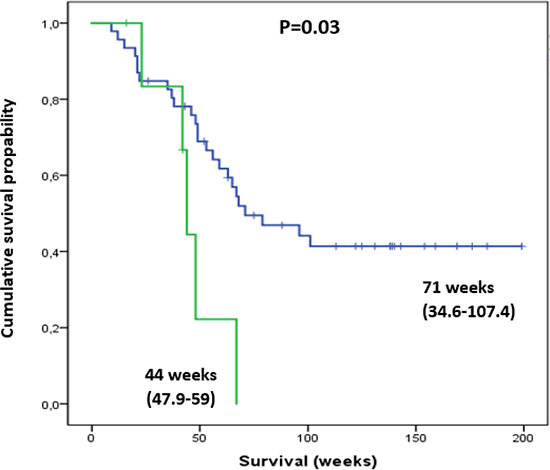 Thrombocytopenic patients with pre-therapeutic Plt Tox grade of 1 (green line) had a significantly shorter survival compared to those with normal Plt levels (blue line).