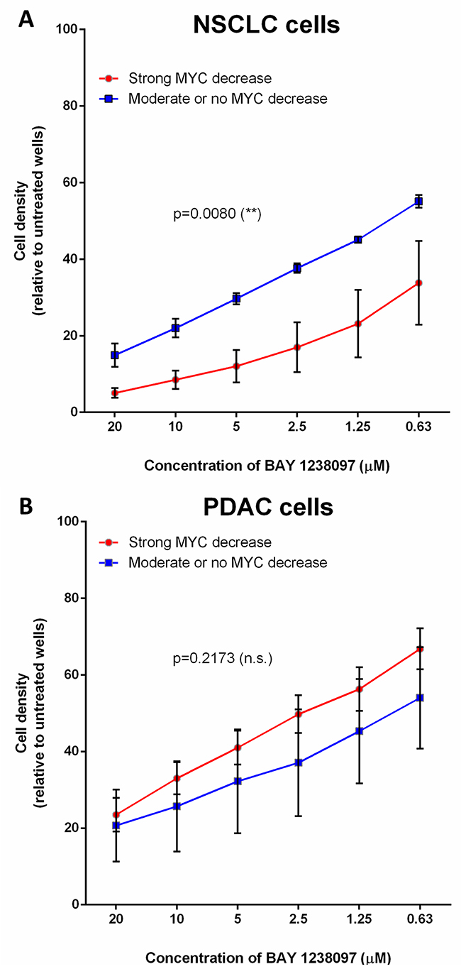 The higher response of NSCLC cell lines to BET inhibition correlates with MYC downregulation, while PDAC cells display MYC-independent sensitivity to the compound.