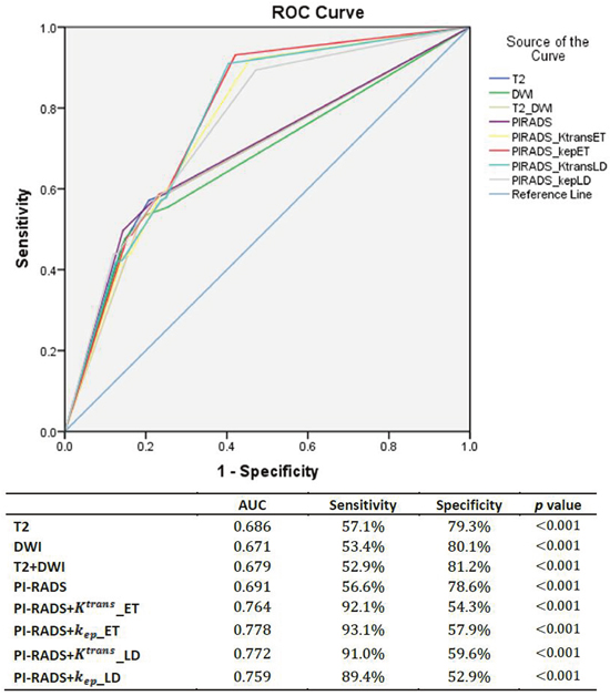 The ROC curves of T2, DWI and PIRAD scoring system and the accession of DCE-MRI scoring system which based on the cut-off value of different parameters for benign prostate tissue and PCa (based on biopsy results).