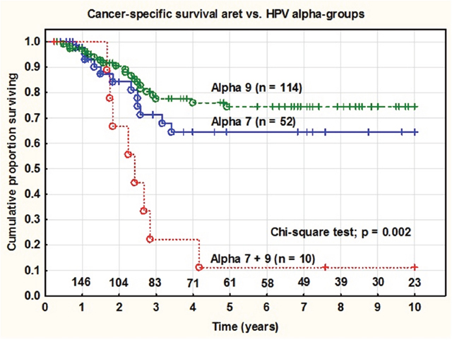 Cancer specific survival rate in patients with tumors containing HPV from alpha7, alpha9 and alpha7+9 infections.