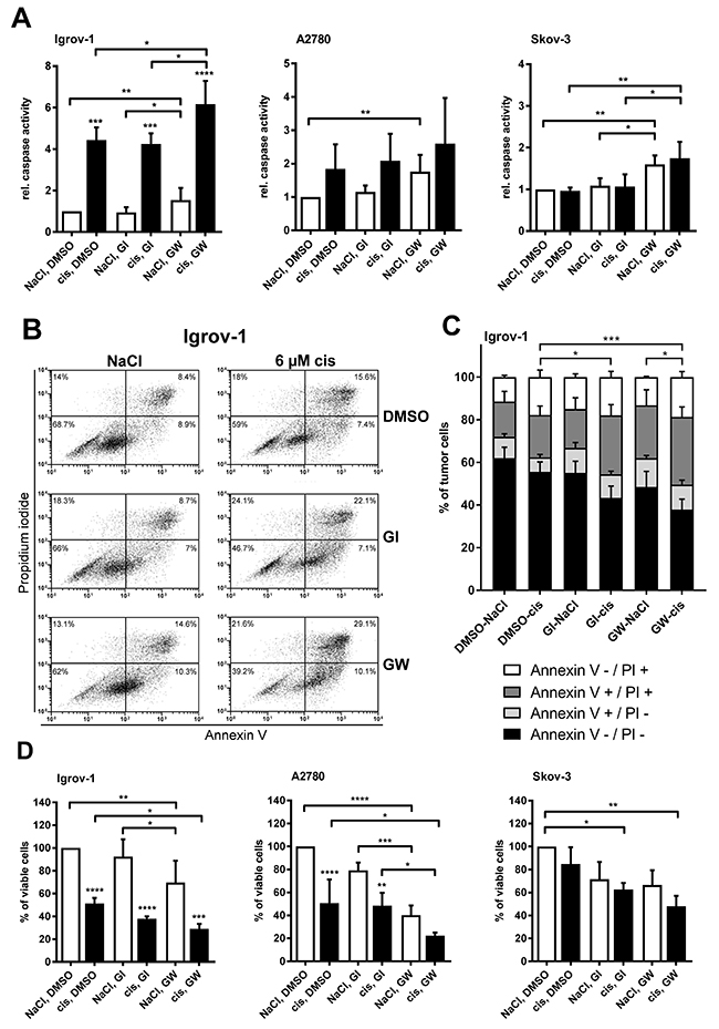 Inhibition of ADAM17 reduces cell viability and enhances apoptosis in cisplatin sensitive cells.