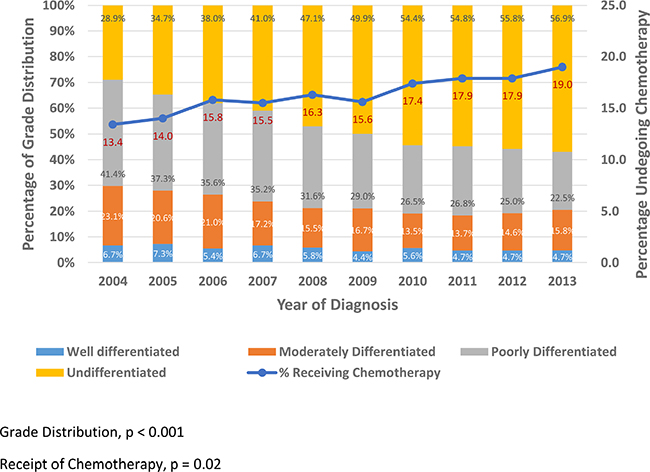 Grade Distribution and Chemotherapy Trends by Year among UTUC patients.