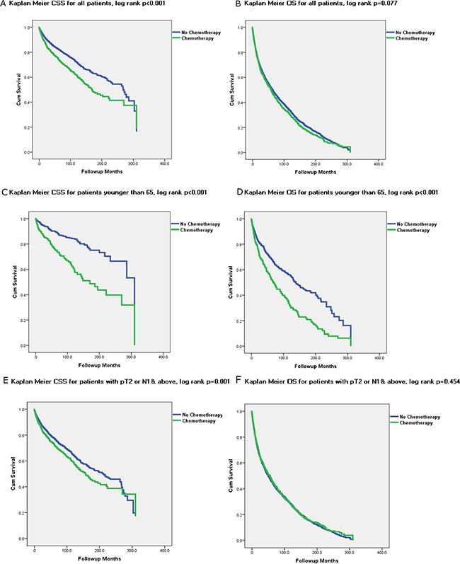 Kaplan Meier Graphs depicting Cancer Specific Survival (CSS) and Overall Survival (OS) for all subset of UTUC patients treated and not treated with chemotherapy.