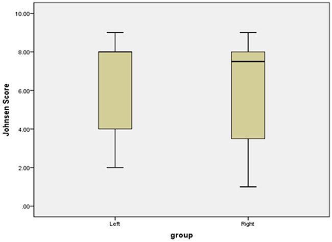 Boxplots of bilateral testicular Johnsen score.