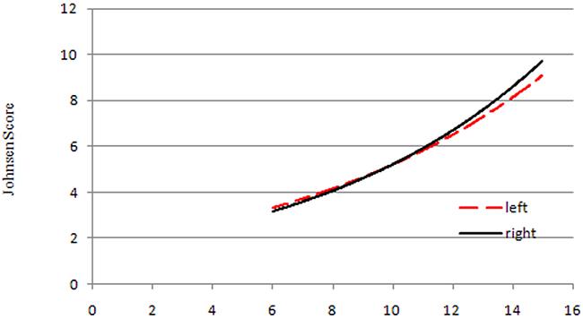Trendlines between testicular volume and Johnsen score.