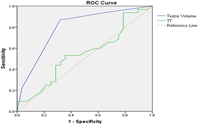 Left testicular Johnsen score≥8 as forecasted by receiver operating characteristic (ROC) curve analysis.