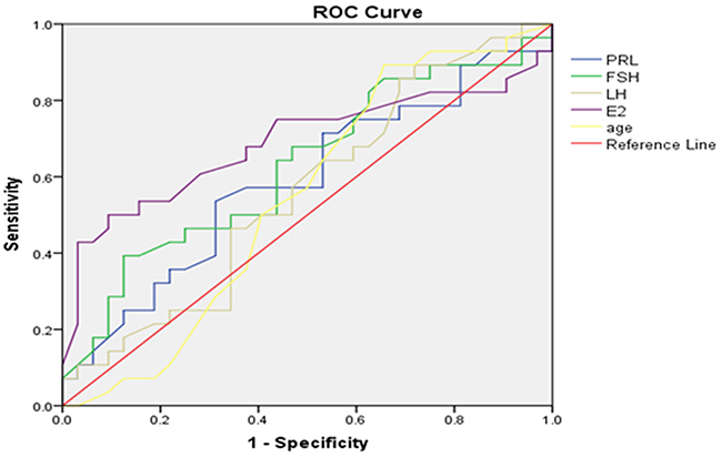 Left testicular Johnsen score≤7 as forecasted by receiver operating characteristic (ROC) curve analysis.