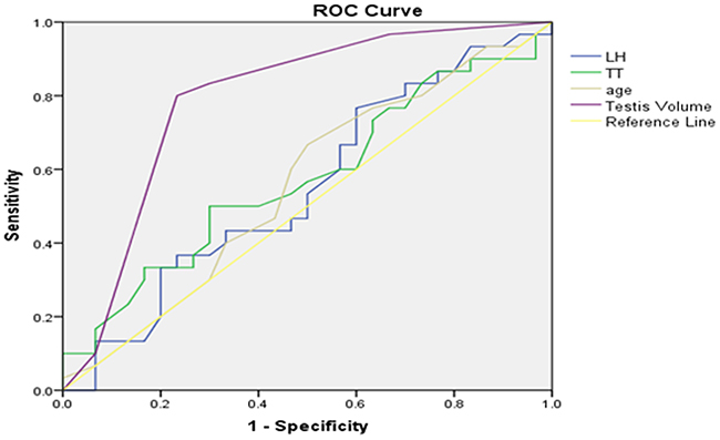Right testicular Johnsen score≥8 as forecasted by receiver operating characteristic (ROC) curve analysis.