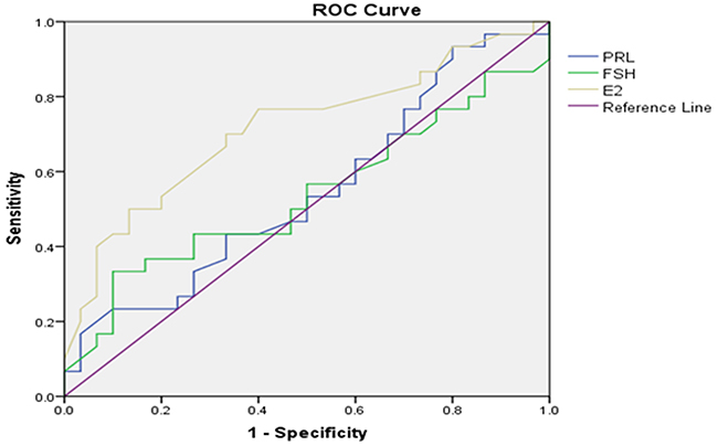 Right testicular Johnsen score≤7 as forecasted by receiver operating characteristic (ROC) curve analysis.