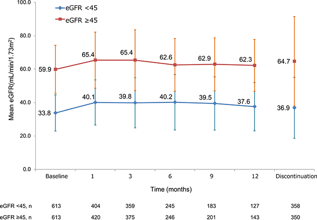 Change in renal function of overall patients over time according to eGFR.