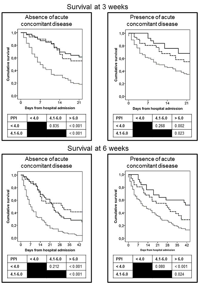 Curves of survival at 3 and 6 weeks of patients from hospital admission as a function of the PPI score.