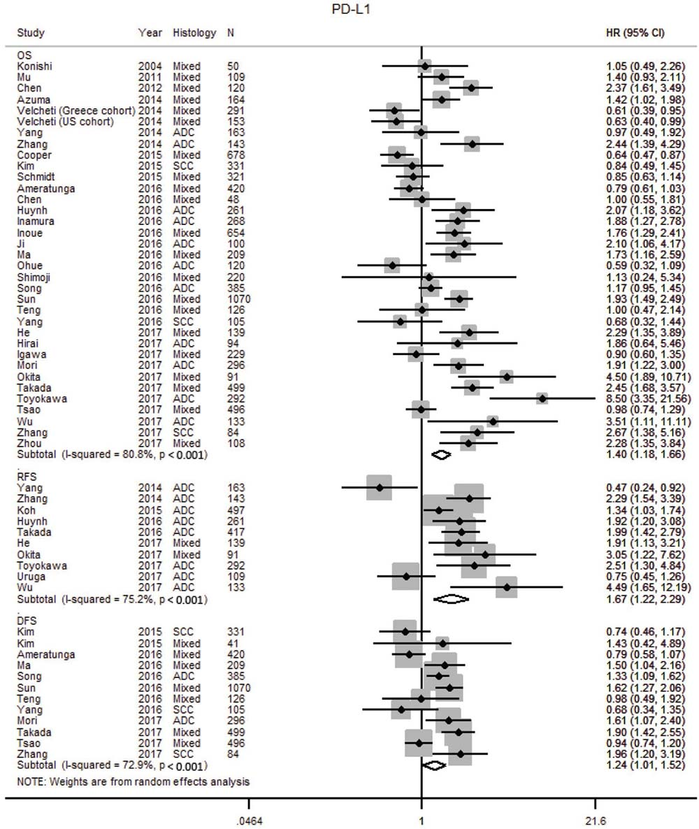 Forest plot of studies assessing tumor PD-L1 expression and survival outcomes in patients with non-small cell lung cancer (NSCLC).