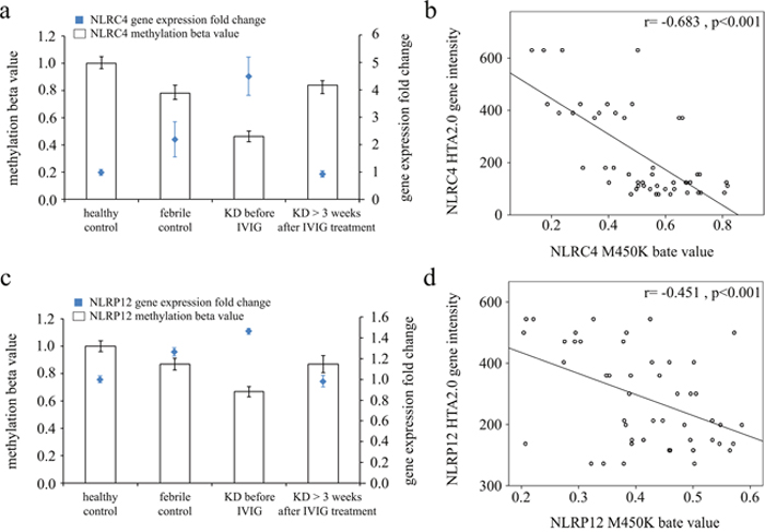 Integration of CpG marker methylation patterns and gene expression profiles of NLRC4 and NLRP12.