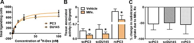 18F-GR02 specifically accumulates in subcutaneous and renal capsule prostate cancer tumors.
