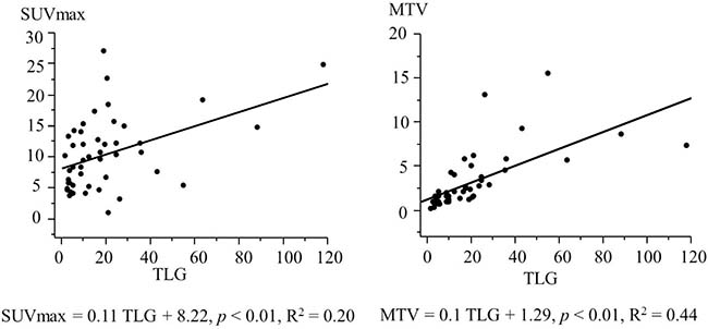 Simple regression analysis (SUVmax and TLG, MTV and TLG) in 47 patients with laryngeal or pharyngeal squamous cell carcinoma.