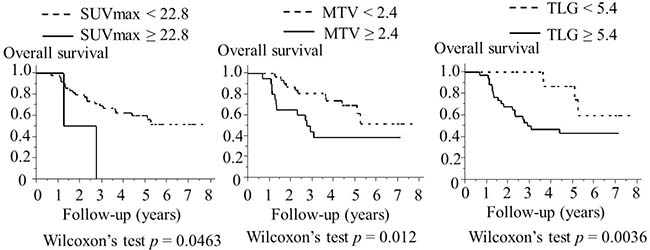 Association between 18F- fluorodeoxyglocose uptake parameters and the overall survival of 51 patients with laryngeal or pharyngeal squamous cell carcinoma (Kaplan–Meier method).