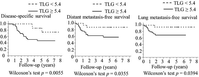 Association between TLG and the survival of 51 patients with laryngeal or pharyngeal squamous cell carcinoma (Kaplan–Meier method).