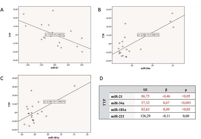 Multivariate linear regression analysis assessing influence of all studied micro RNAs on time to progression (TTP).
