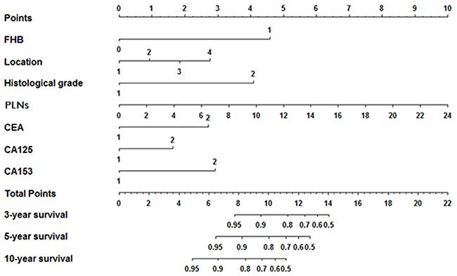 Prognostic nomogram for patients with triple negative breast cancer.