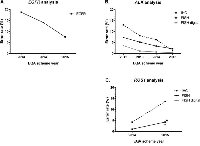 Error rates (in percentage) across EQA scheme years.