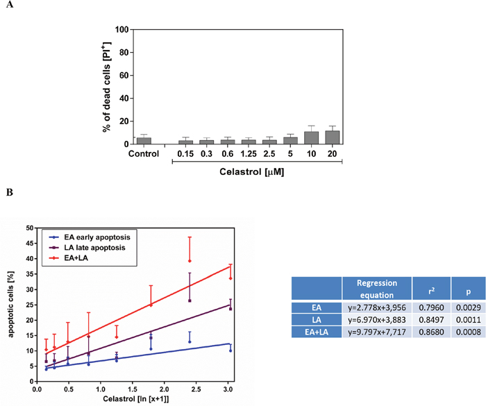 Impact of celastrol on frequency of necrotic (A) and apoptotic (B) cell in LOVO/DX cell cultures.