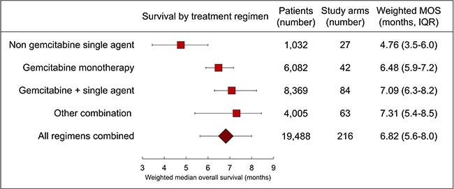 Forest plot of treatment efficacy.