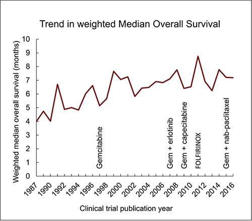 Trends in weighted MOS.