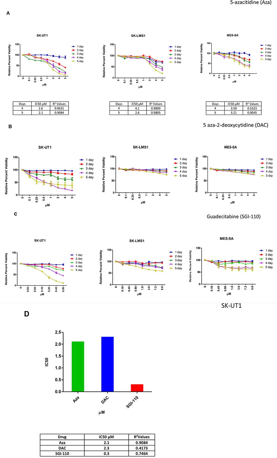 LMS cell lines showed variable responses to epigenetic modulators in vitro.