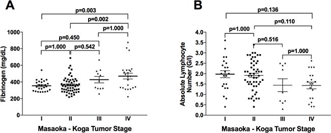 Fibrinogen and absolute lymphocyte numbers according to clinical Masaoka-Koga tumor stage.