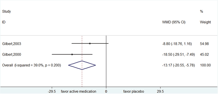 Efficacy of pergolide compared with placebo for the treatment of tics in the outcome of Yale Global Tic Severity Scale.