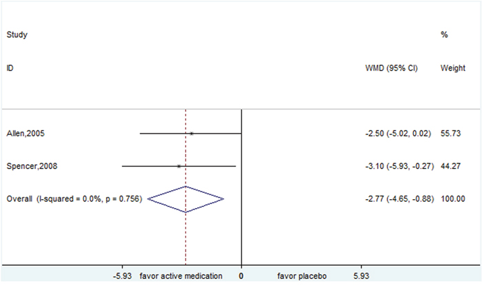 Efficacy of atomoxetine compared with placebo for the treatment of tics in the outcome of Yale Global Tic Severity Scale.