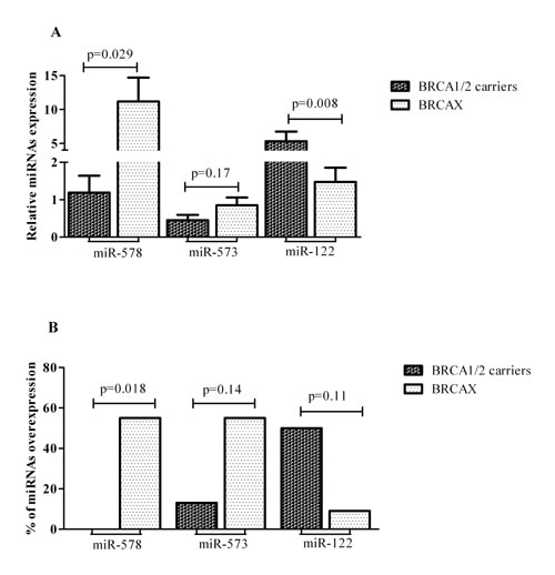 MiR-578, miR-573 and miR-122 in BRCA1/2 mutation carriers and BRCAX associated tumors: (A) Mean levels with S.E.M.