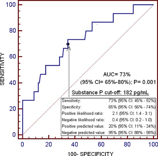 Receiver operation characteristic of serum substance P levels for one-year liver transplantation mortality prediction.