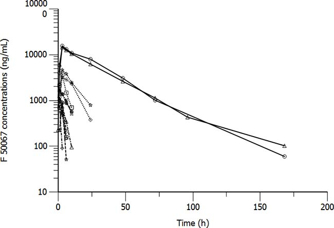 Pharmacokinetic profiles of patients treated with F50067 dosed intravenously at 0.03 mg/kg (dashed lines), 0.1 mg/kg (dashed dotted line), 0.3 mg/kg (dotted lines) and 1 mg/kg (solid lines).
