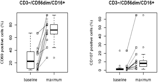 Activated circulating NK cells of patients before (baseline) and after treatment with F50067 administered intravenously at doses from 0.03 to 1 mg/kg.