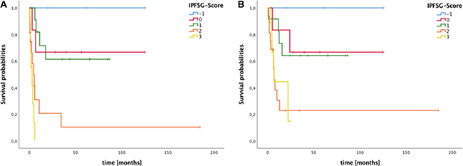 Survival of patients with metastatic germ cell tumors stratified by International Prognostic Factors Study Group (IPFSG) score.
