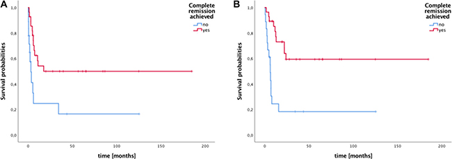 Survival of patients with metastatic germ cell tumors stratified by achievement of complete remission (CR) to high-dose chemotherapy (HDCT)/autologous stell cell transplantation (ASCT) +/- local treatment.