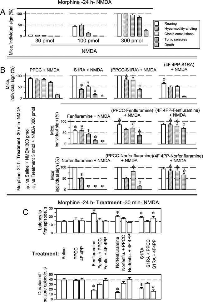 Anticonvulsant effect of fenfluramine and S1RA in a mouse model of seizures induced by NMDAR over activation.