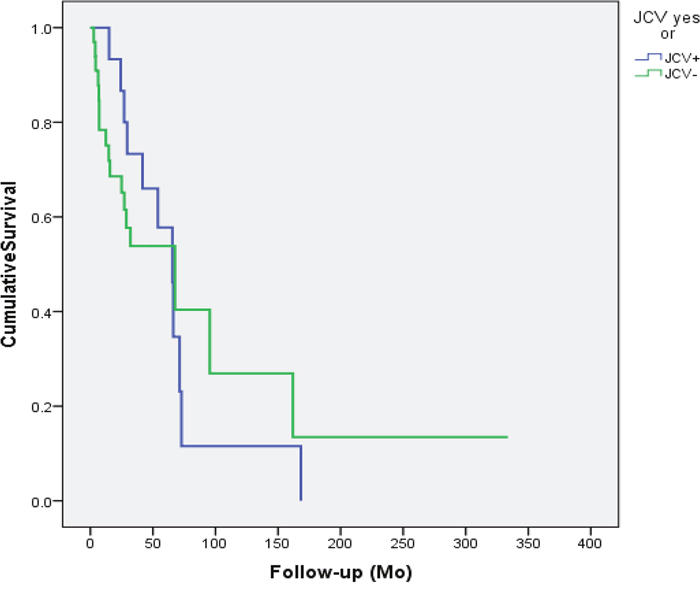 Disease specific survival of the patients accroding to the JCV status in the cancer tissue.