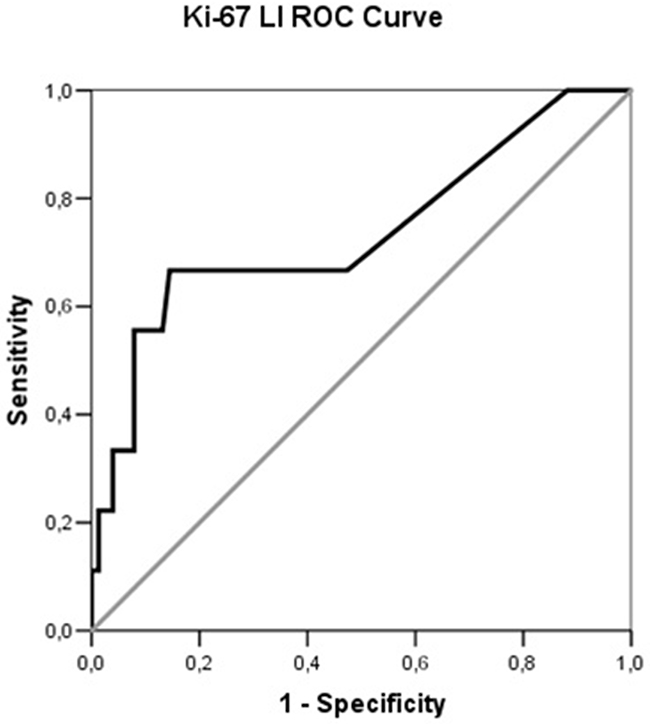 Receiver operating characteristic (ROC) curve illustrating the performance of Ki-67 LI in the prediction of distant metastases in PCs.