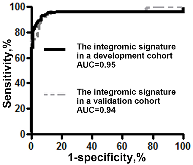Comparison of AUCs of the integromic plasma signature for diagnosis of lung cancer in different cohorts.